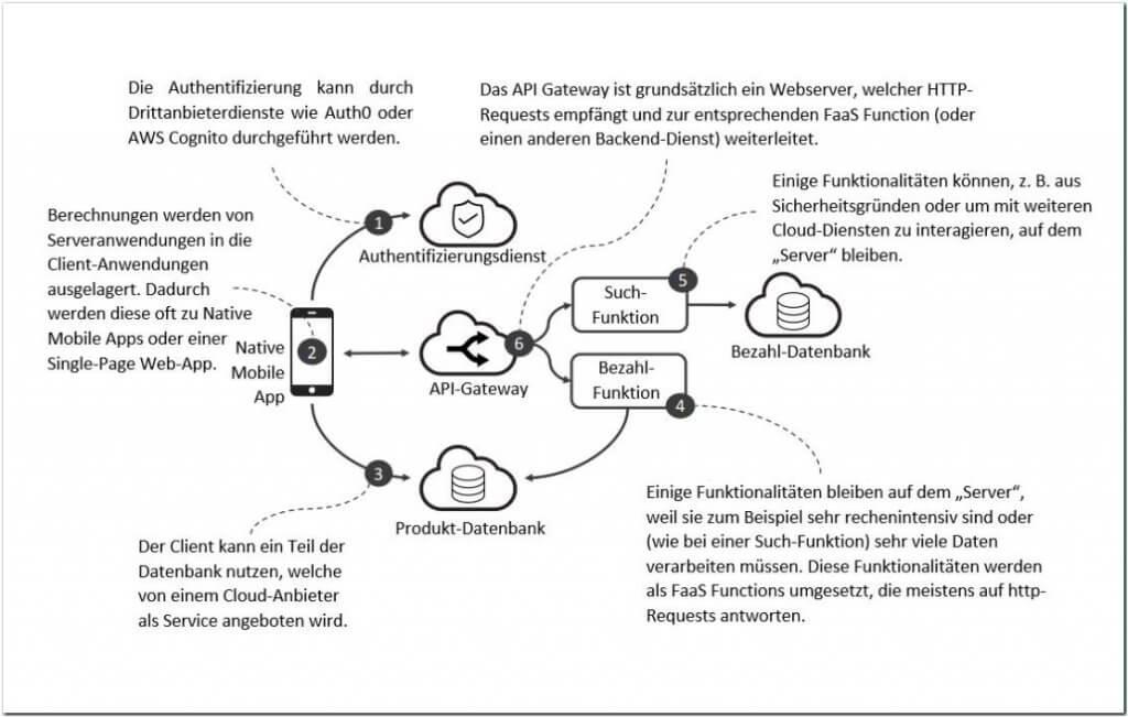 Serverless Beispiel-Architektur
