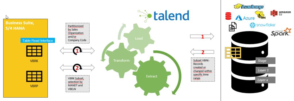 Delta Logik für die Talend SAP Komponenten