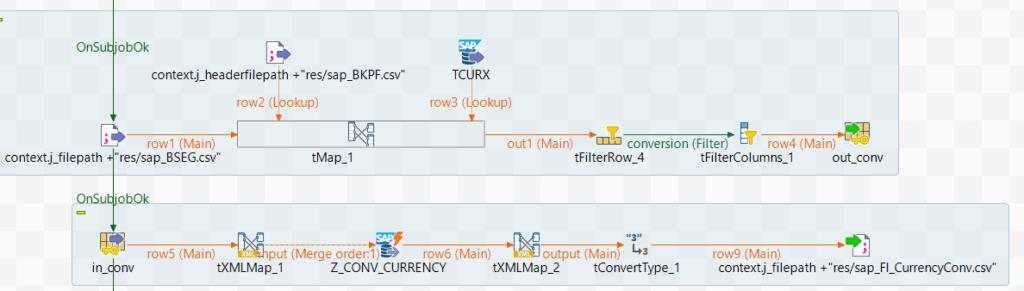 Beispiel einer Talend SAP Integration